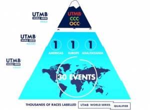 Τεκτονικές αλλαγές στο διεθνές ultra-trail με τη σύμπραξη UTMB® και Ironman και το UTMB® World Series από το 2022!